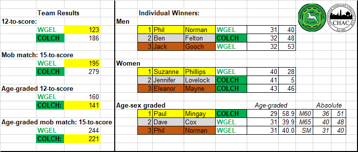 WGELvCHAC team results and summary